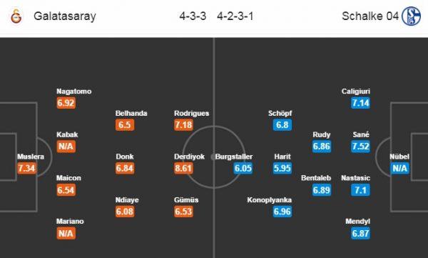Đội hình dự kiến Galatasaray vs Schalke 04