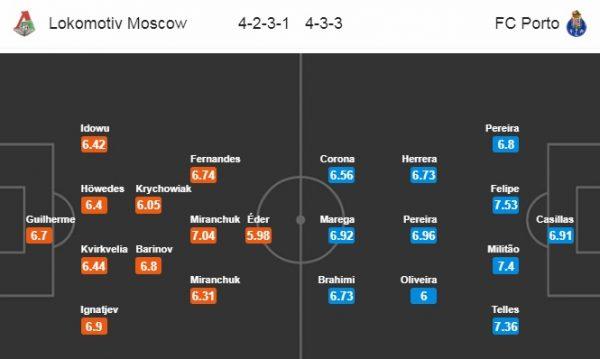 Đội hình dự kiến Lokomotiv vs Porto
