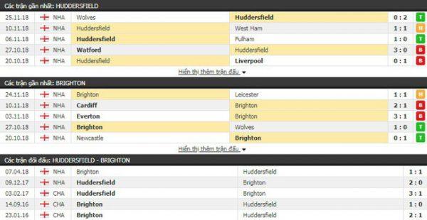 Thành tích và kết quả đối đầu Huddersfield vs Brighton