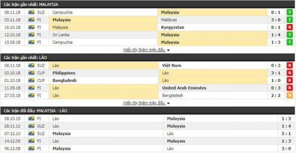 Thành tích và kết quả đối đầu Malaysia vs Lào