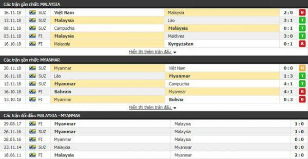 Thành tích và kết quả đối đầu Malaysia vs Myanmar