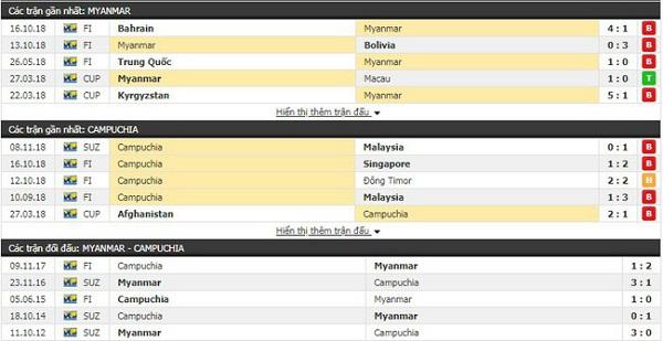 Thành tích và kết quả đối đầu Myanmar vs Campuchia