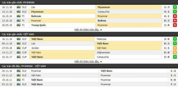 Thành tích và kết quả đối đầu Myanmar vs Việt Nam