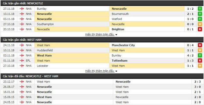 Thành tích và kết quả đối đầu Newcastle vs West Ham