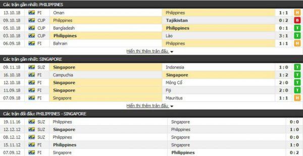 Thành tích và kết quả đối đầu Philippines vs Singapore