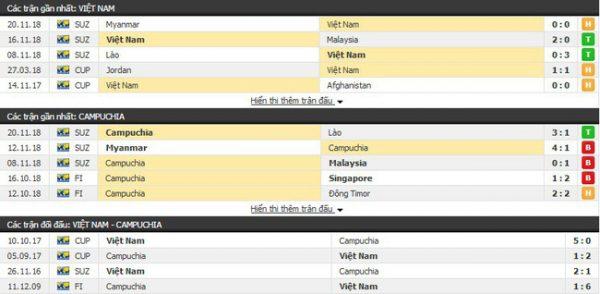 Thành tích và kết quả đối đầu Việt Nam vs Campuchia