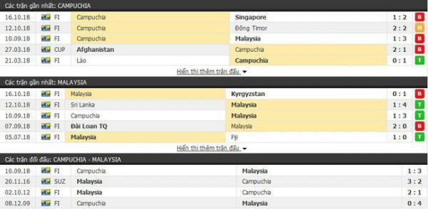 Thành tích và kết quả đối đầu Campuchia vs Malaysia