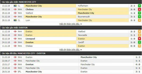 Thành tích và kết quả đối đầu Man City vs Everton