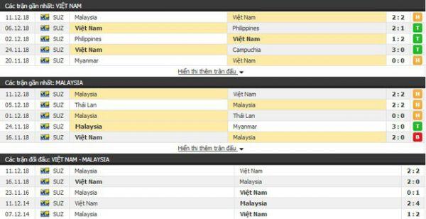 Thành tích và kết quả đối đầu Việt Nam vs Malaysia