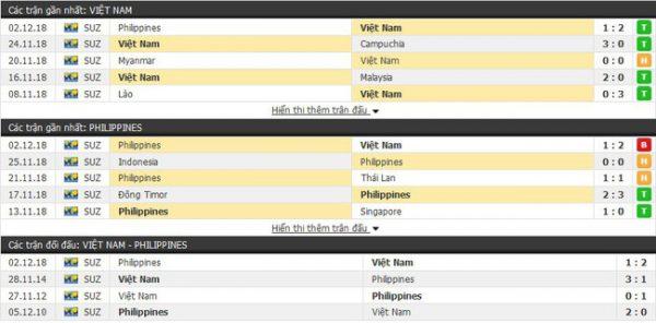 Thành tích và kết quả đối đầu Việt Nam vs Philippines