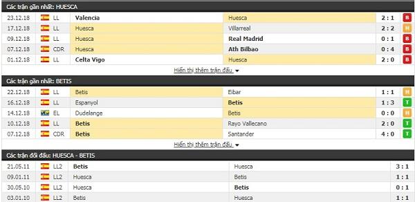 Thành tích và kết quả đối đầu Huesca vs Betis