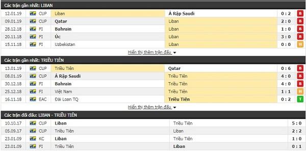 Thành tích và kết quả đối đầu Lebanon vs Triều Tiên