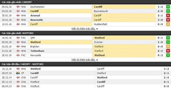 Thành tích đối đầu Cardiff vs Watford