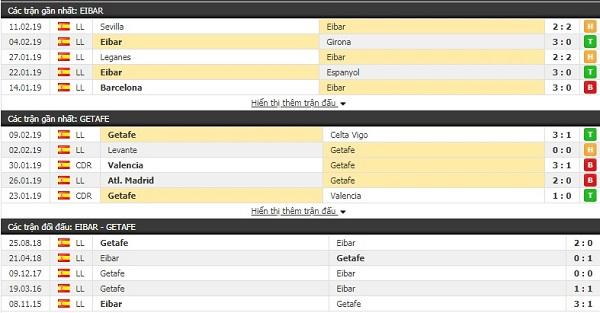 Thành tích đối đầu Eibar vs Getafe