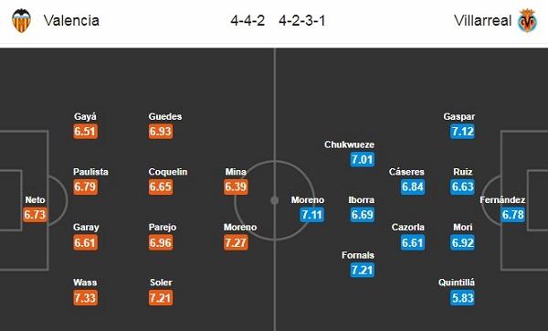 Đội hình dự kiến Valencia vs Villarreal