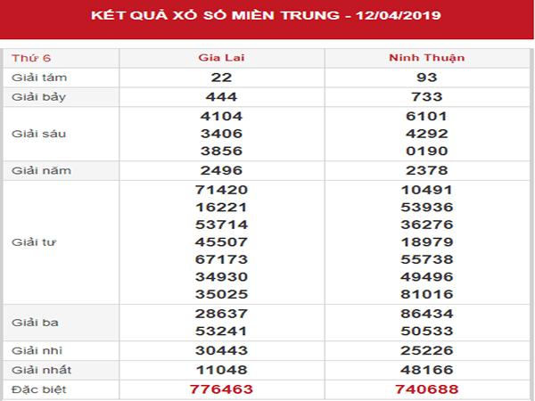 Thống kê XSMT – Dự đoán KQXSMT thứ 6 ngày 19/04/2019