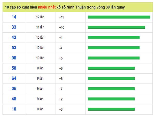Chuyên gia dự đoán lô miền Ninh Thuận ngày 24/05 chuẩn 100%