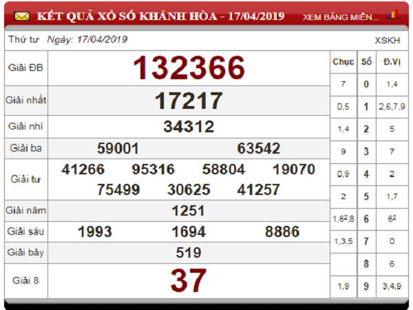 Bảng tổng hợp thống kê kết quả xsmb ngày 28/06