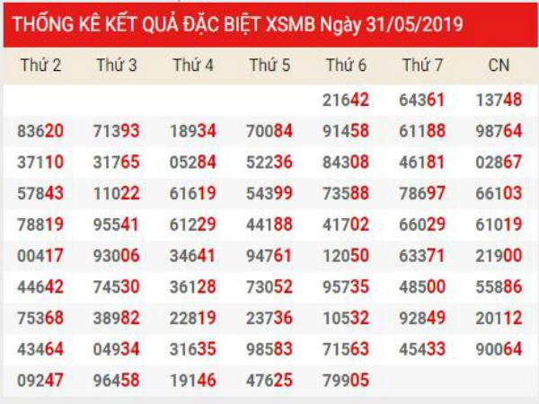 Soi cầu XSMT chính xác thứ 7 ngày 01/06/2019