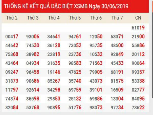 Soi cầu XSMB chính xác thứ 2 ngày 01/07/2019
