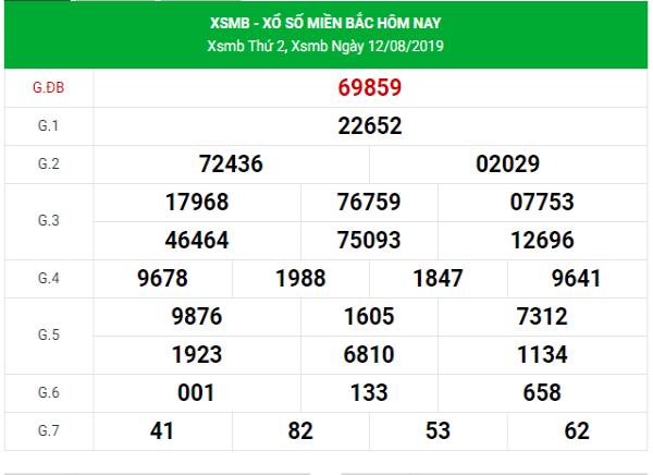 Soi cầu VIP kết quả XSMB hôm nay ngày 13/08/2019