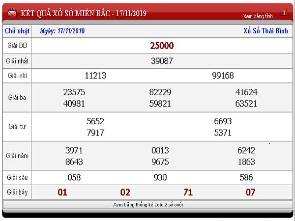 Soi cầu thống kê xổ số miền bắc ngày 18/11/2019 chuẩn xác