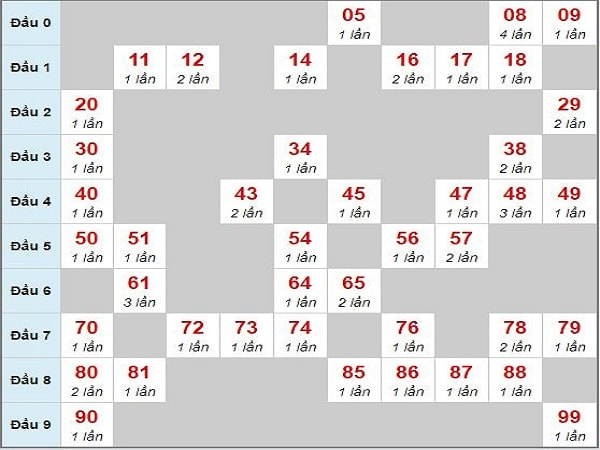 Soi cầu lô chạy xsmb 28/4/2020 thứ 3 cực chuẩn xác