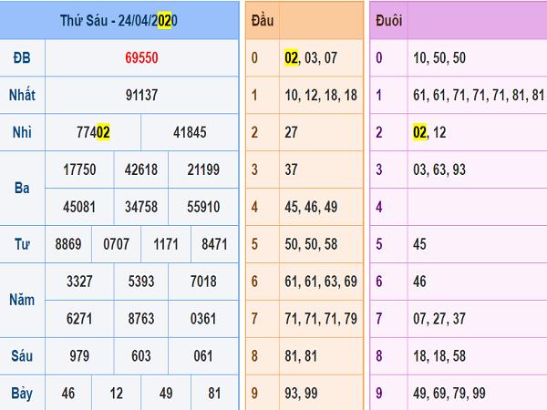 Soi cầu xổ số miền bắc 25/4/2020 thứ 7 siêu chuẩn xác