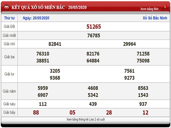 Soi cầu bạch thủ KQXSMB- xổ số miền bắc ngày 21/05 tỷ lệ trúng cao