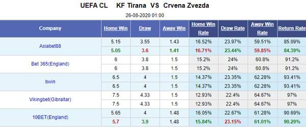 Tỷ lệ kèo giữa Tirana vs Crvena Zvezda