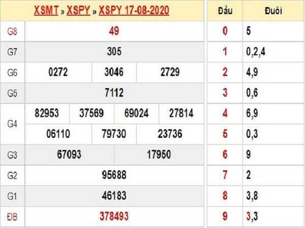 Soi cầu KQXSPY- xổ số phú yên ngày 24/08 hôm nay