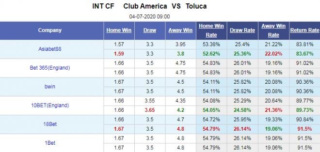 Tỷ lệ bóng đá giữa Club America vs Toluca