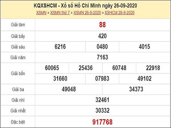 Soi cầu XSCM 28/9/2020 – Soi cầu XSCM hôm nay siêu chính xác