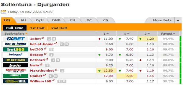 Kèo bóng đá giữa Sollentuna vs Djurgardens