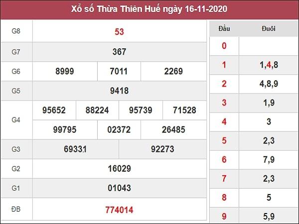 Soi cầu XSTTH 23/11/2020 – Soi cầu xổ số Thừa Thiên Huế hôm nay