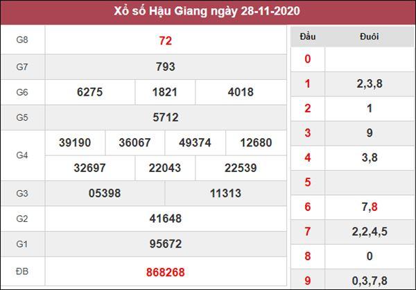 Soi cầu KQXS Hậu Giang 5/12/2020 thứ 7 cùng chuyên gia