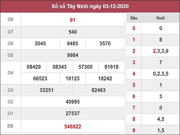Soi cầu XSTN 10/12/2020 – Dự đoán xổ số Tây Ninh hôm nay thứ 5
