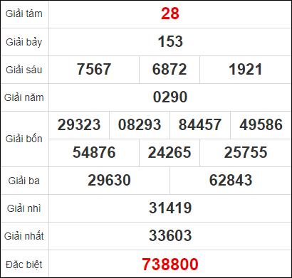 Quay thử xổ số An Giang ngày 31/12/2020