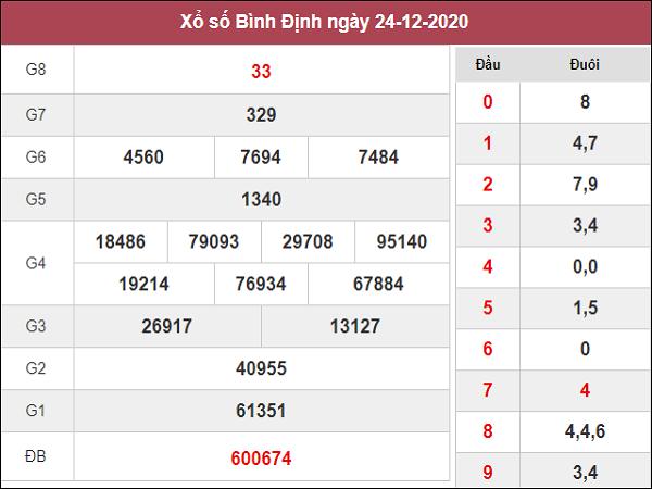 Soi cầu XSBDI 31/12/2020, chốt số dự đoán xs Bình Định hôm nay
