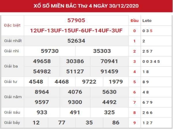 Soi cầu VIP kết quả XSMB hôm nay ngày 31/12/2020