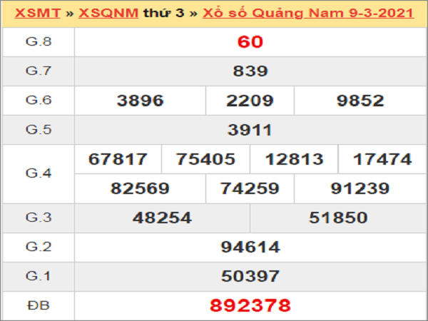 Soi cầu XSQNM 16/3/2021, soi cầu xổ số Quảng Nam hôm nay