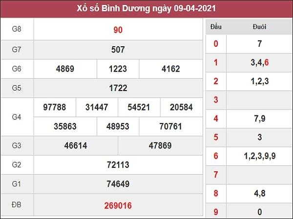 Soi cầu XSBD 16/4/2021 – Soi cầu kết quả xổ số Bình Dương thứ 6