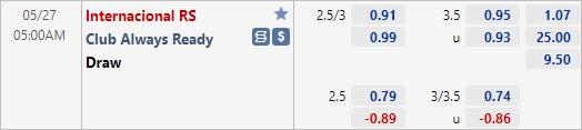 Tỷ lệ kèo bóng đá giữa Internacional vs Always Ready