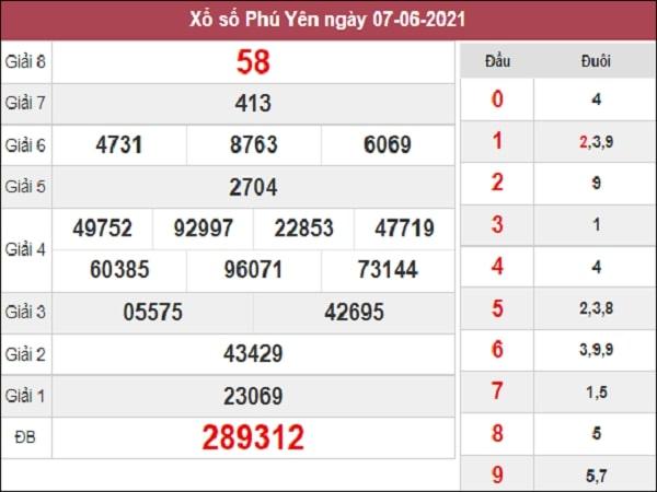 Soi cầu XSPY 14/6/2021 – Soi cầu  kết quả xổ số Phú Yên thứ 2