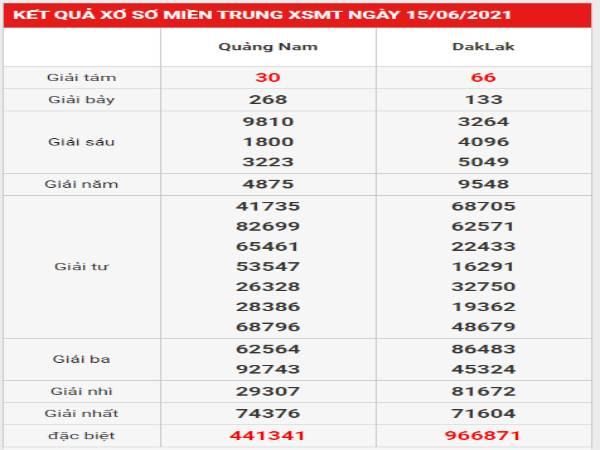 Soi cầu lô VIP SXMT 22/6/2021 thứ 3