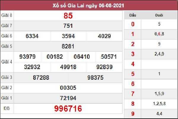 Soi cầu SXGL 13/8/2021 thứ 6 chốt cặp số đẹp đài Gia Lai