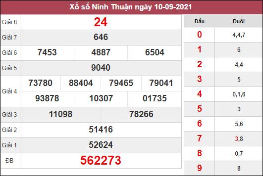 Soi cầu xổ số Ninh Thuận ngày 17/9/2021 dựa trên kết quả kì trước